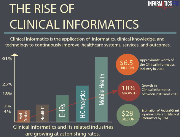 Image from: https://www.informaticspro.com/blog/general/infographic-rise-clinical-informatics/